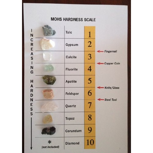 Mohs Hardness Scale – Rock and Mineral Collection ID Chart 9 Real Specimens