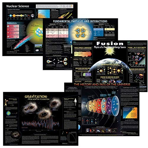 Complete Collection of CPEP Modern Physics Posters